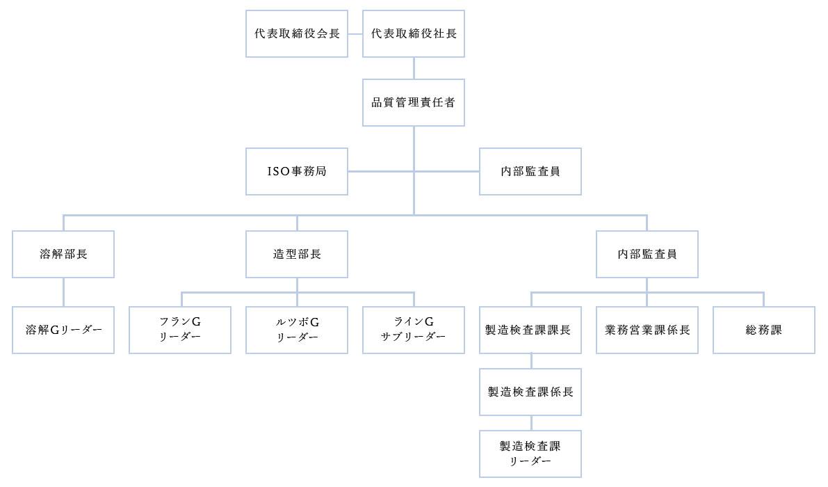 組織図画像